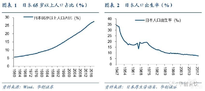 日本65岁以上人口和出生率