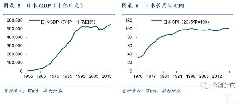 日本GDP和CIP