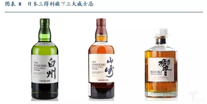 日本三得利旗下三大威士忌