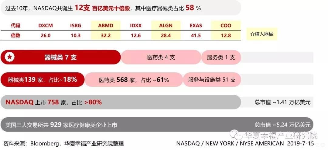 亿欧智库:Nasdaq医疗器械企业表现