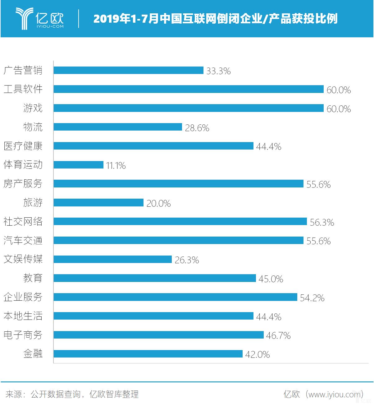 2019年1-7月中国互联网倒闭企业/产品各行业获投比例