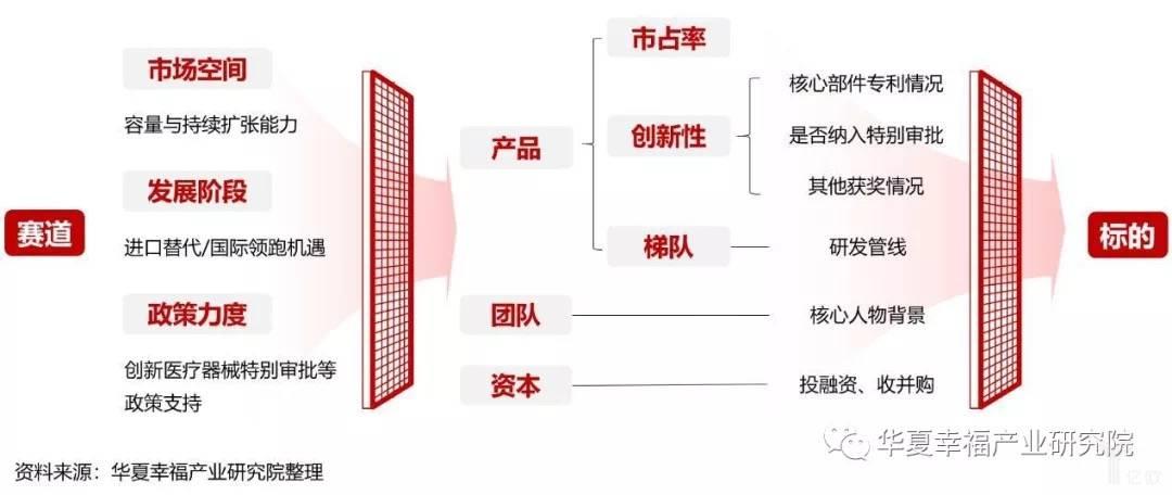 亿欧智库:科创板细分赛道及标的筛选逻辑