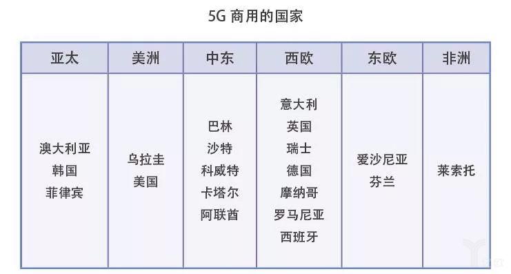 5G商用的国家
