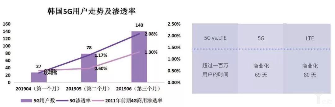 韩国5G用户走势