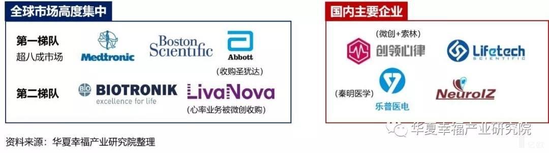 亿欧智库:我国心脏起搏器市场概览及重要标的