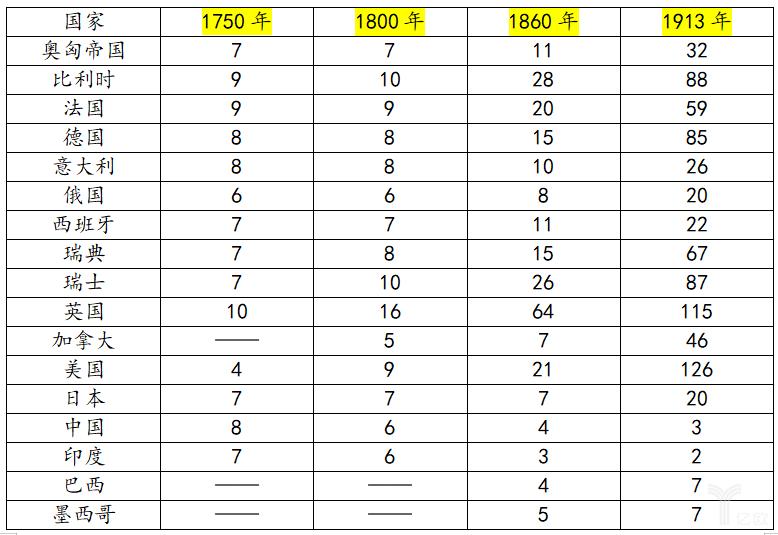 1750—1913年部分国家人均工业化程度<英国1900年=100>