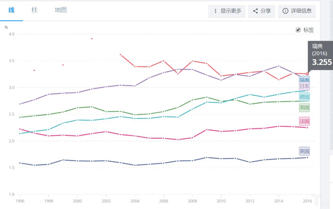 部分国家近几年研发投入占GDP的比重