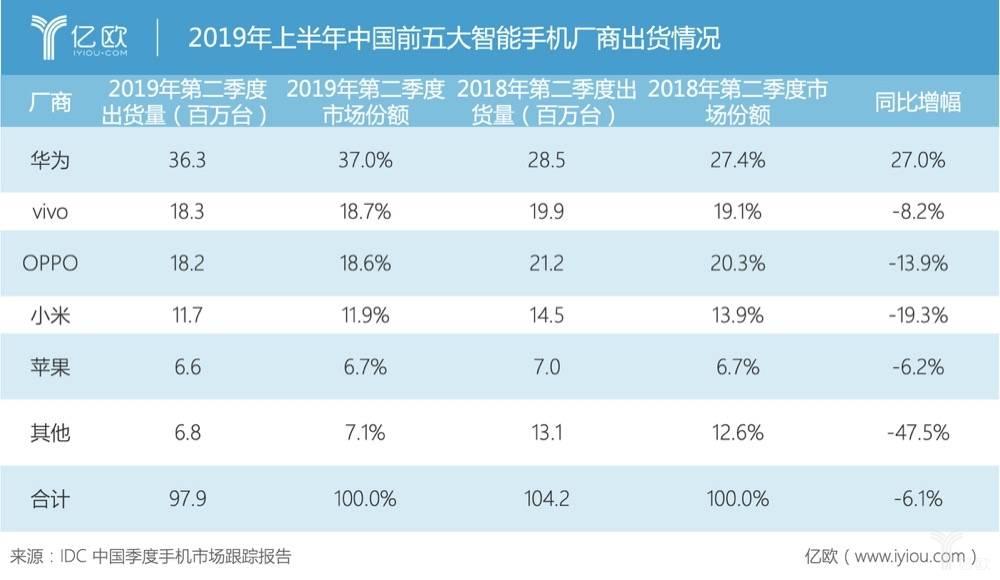2019年上半年中国五大智能手机厂商出货量
