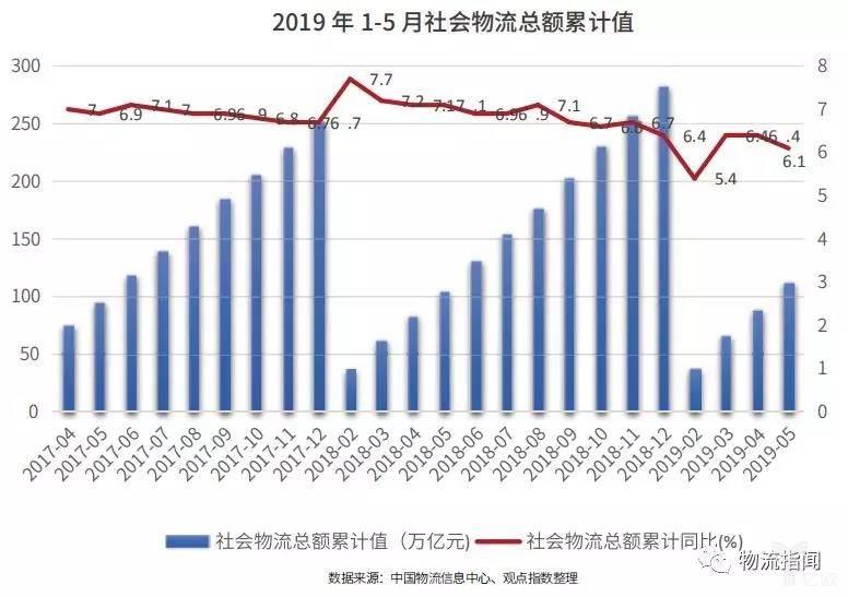 2019年1-5月社会物流总额累计值