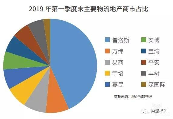 2019年第一季度末主要物流地产商市占比