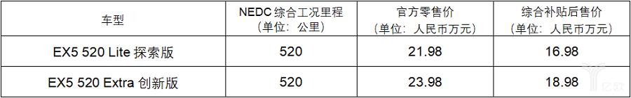 威马EX5 520版本价格