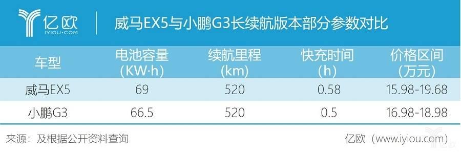 威马EX5与小鹏G3长续航版本部分参数对比