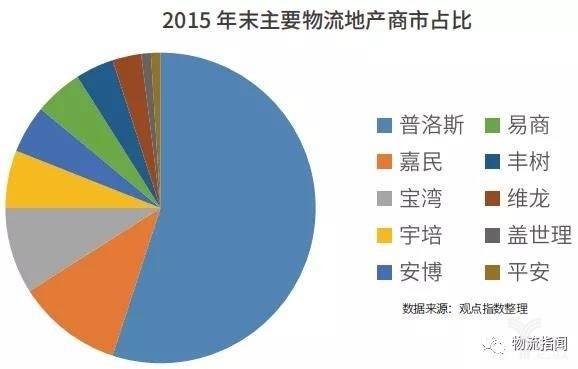 2015年末主要物流地产商市占比