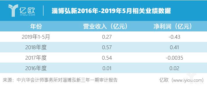 淄博泓新2016年-2019年5月相关业绩数据.png