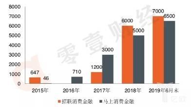 2015年~2019年招联、马上消费金融公司注册用户数量