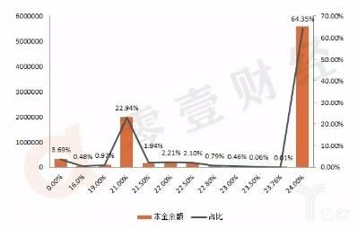 2018年捷信消费金融公司本金余额年利率分布