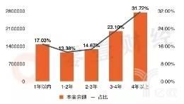 2018年捷信消费金融公司本金余额贷款期限分布