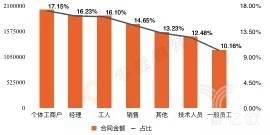 2018年捷信消费金融公司借款人的合同金额职业分布