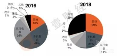 2016年和2018年捷信消费金融公司消费贷款各类产品余额占比