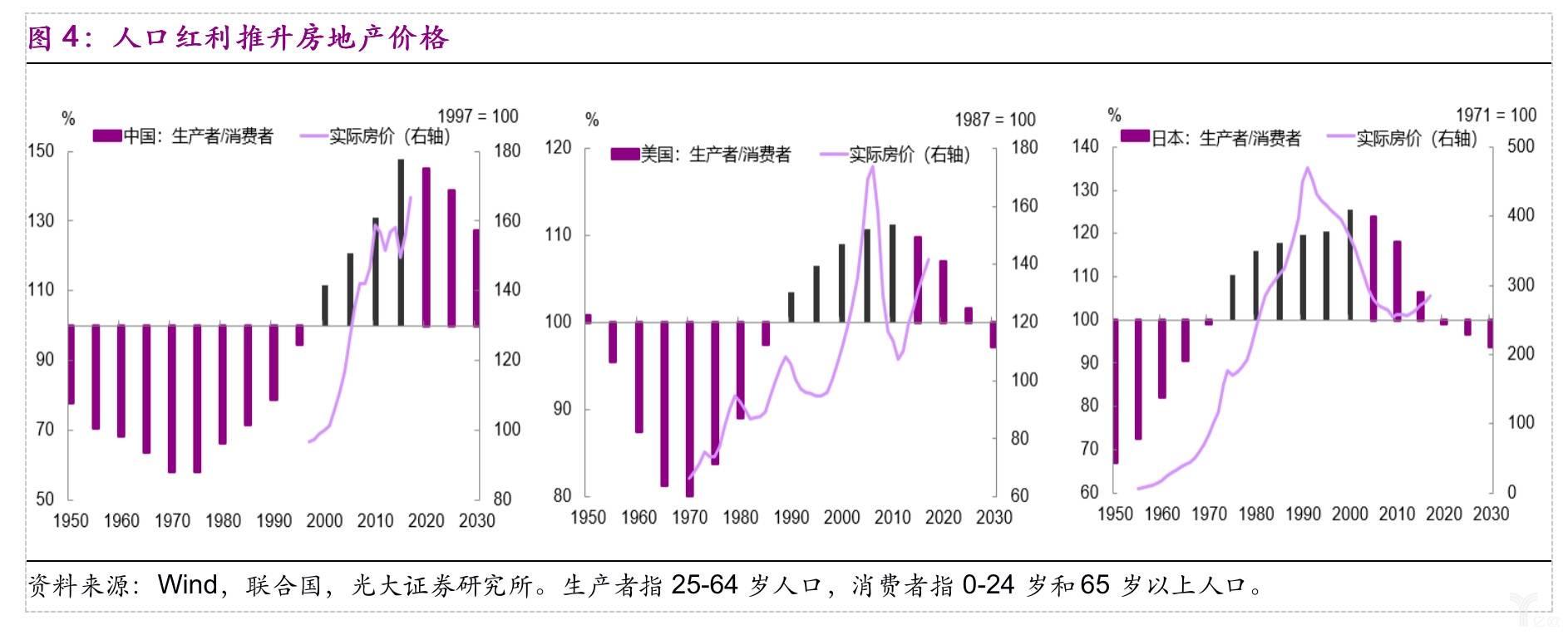 人口红利推升房地产价格.jpg