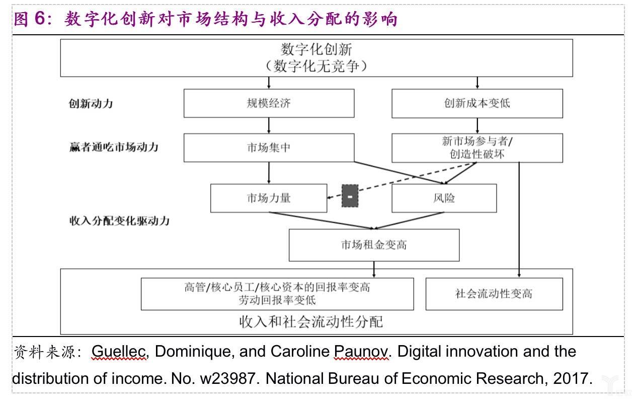 数字化创新对市场结构与收入分配的影响.jpg