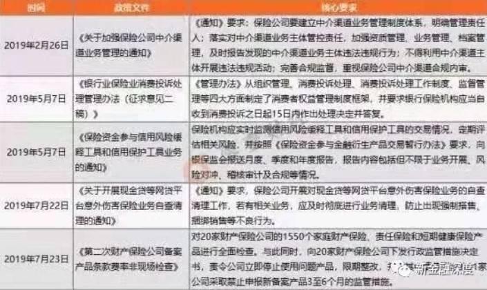2019年银保监会出台有关互联网保险的政策文件.jpg