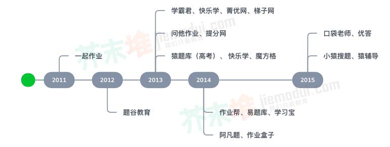 2011-2015年出现的作业类产品