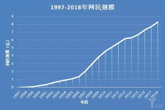 1997-2018年网民规模.jpg