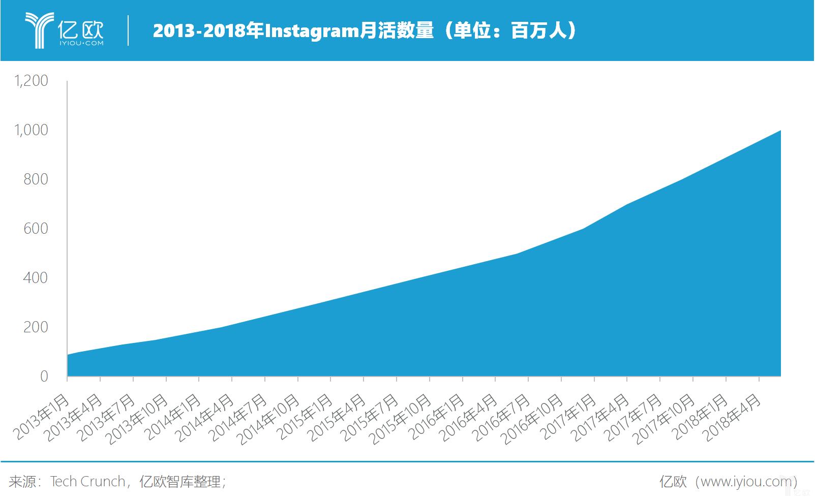 亿欧智库:2013-2018年Instagram月活数量