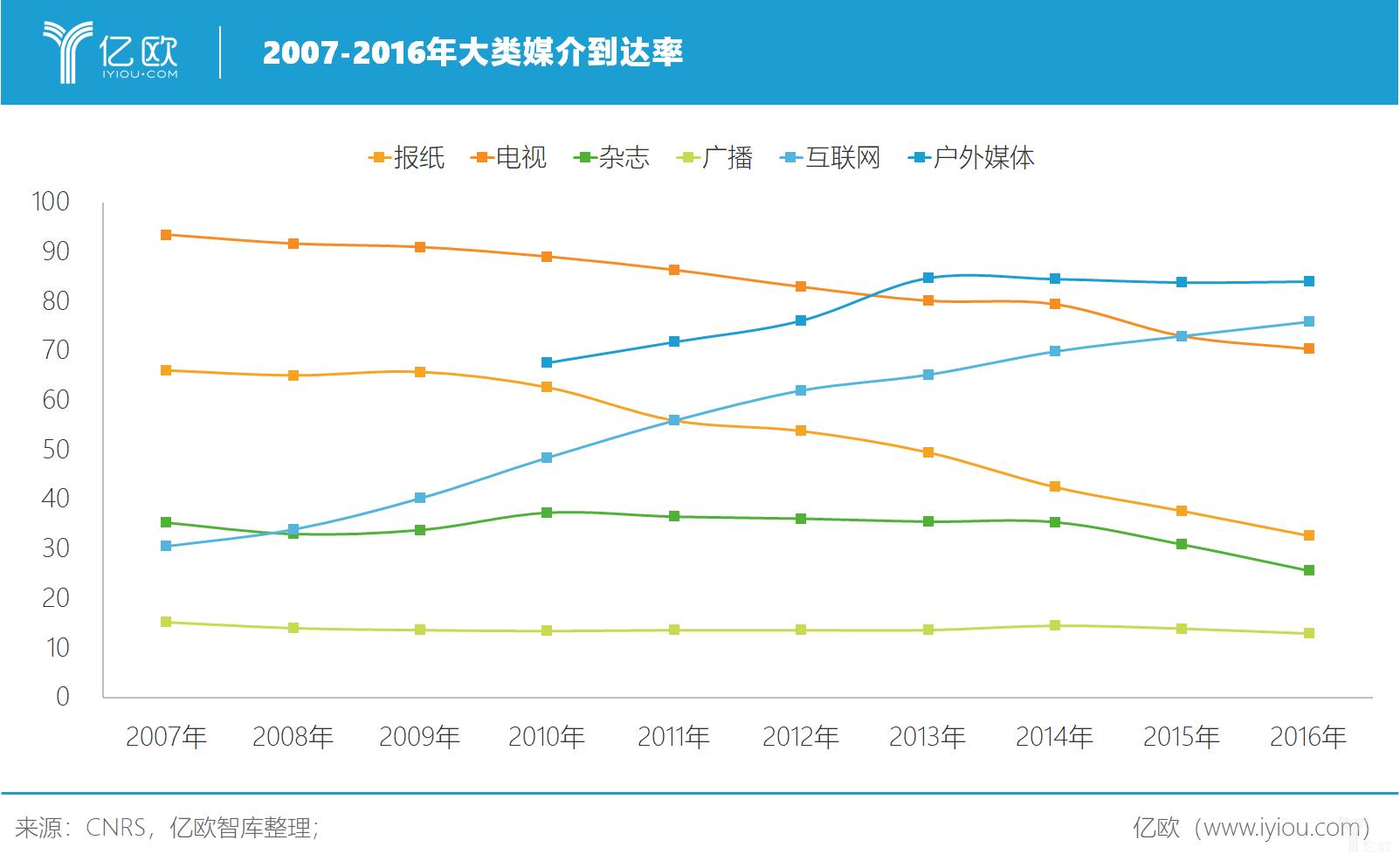 亿欧智库:2007-2016年大类媒介到达率