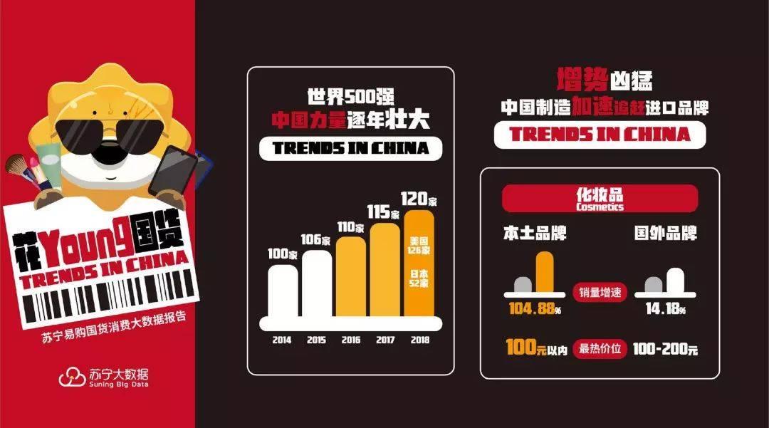 ca88唯一官方网站智库:苏宁易购国货消费大数据报告