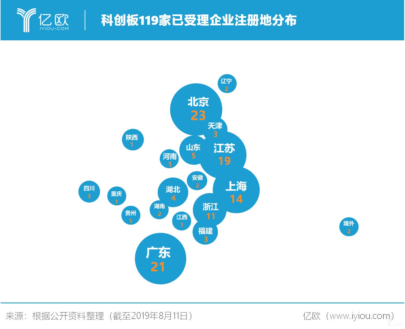 亿欧智库:科创板119家已受理企业注册地分布