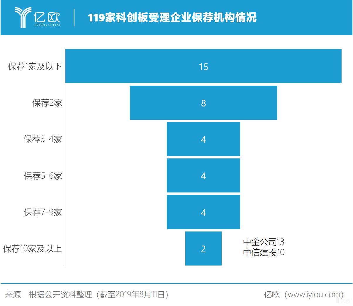 亿欧智库:119家科创板受理企业保荐机构情况