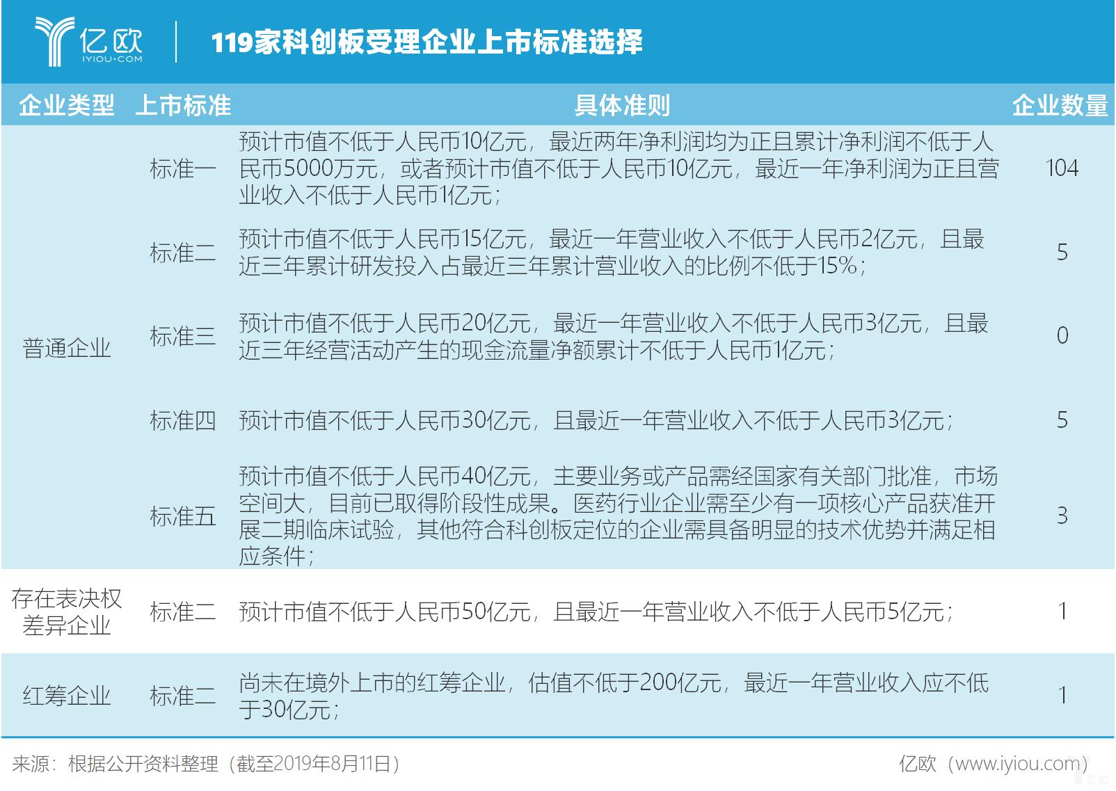 亿欧智库:119家科创板受理企业上市标准选择