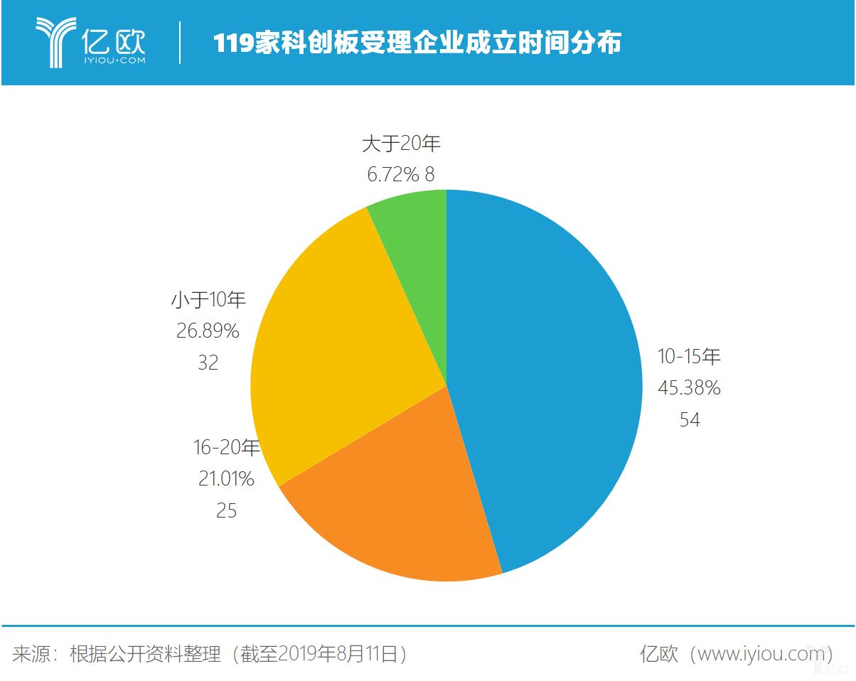 亿欧智库:119家科创板受理企业成立时间分布
