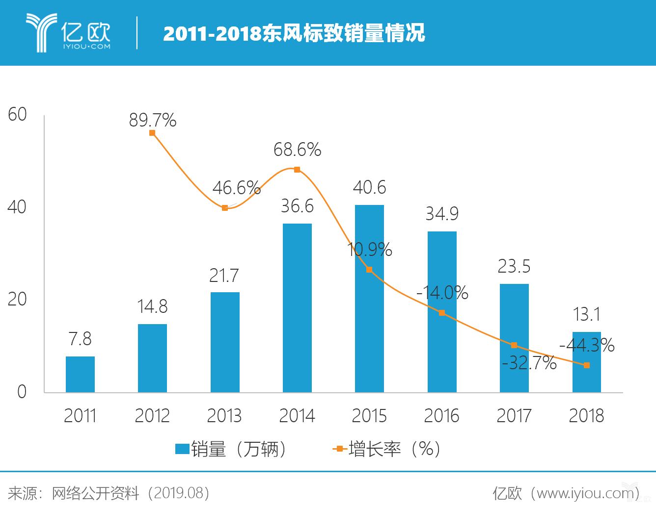 2011-2018东风标致销量情况