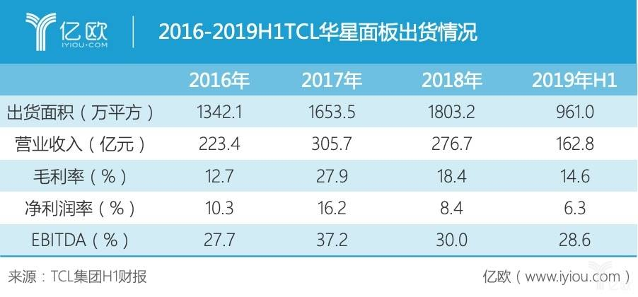 2016-2019H1华星面板出货情况