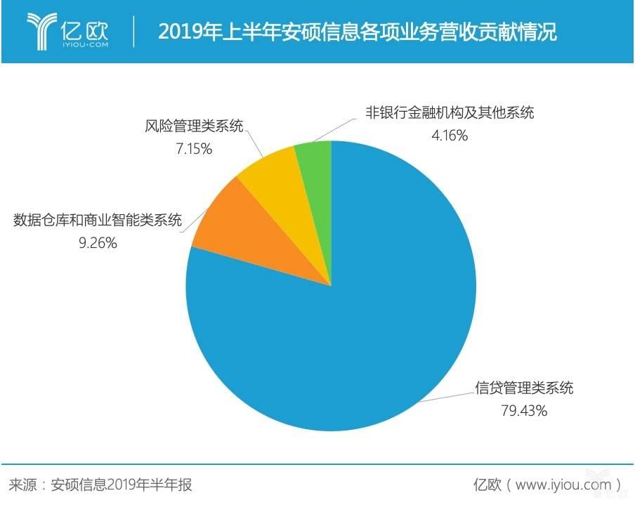 2019年上半年安硕信息各项业务营收贡献情况.jpg