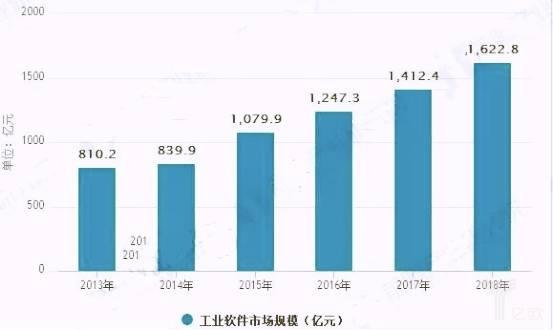2013-2018年中国中国工业软件市场规模及增速