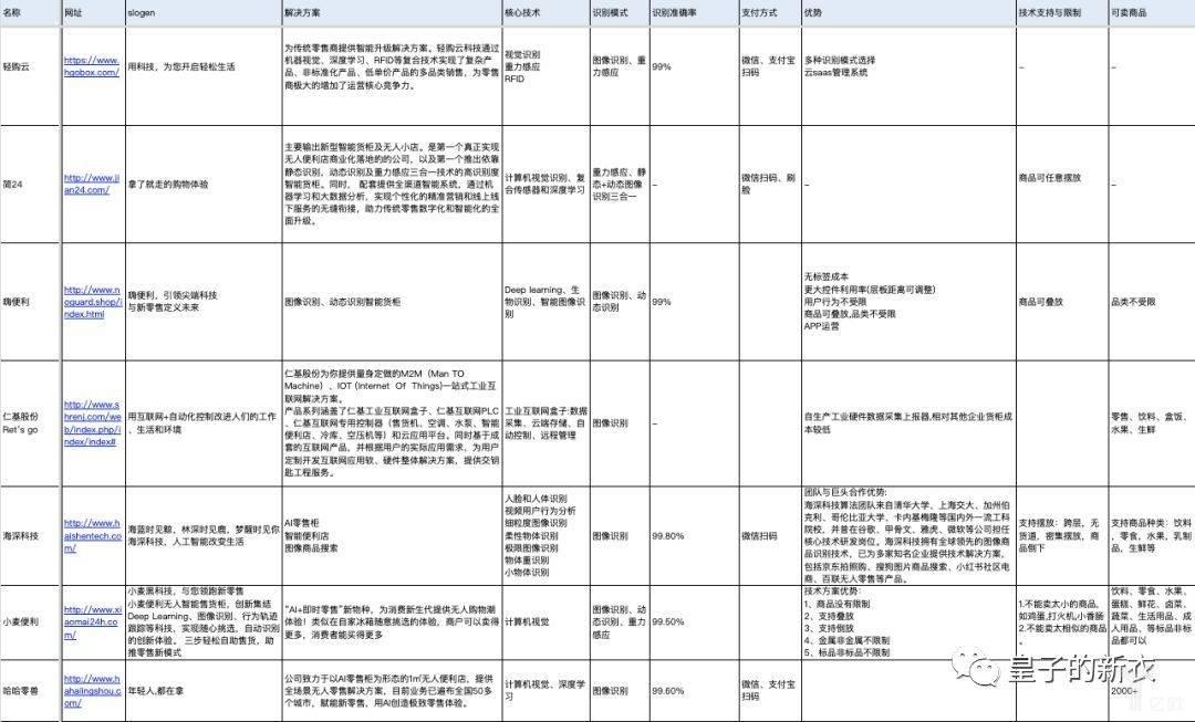 亿欧智库:部分智能货柜公司列表