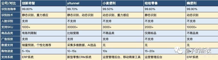 亿欧智库:智能货柜核心指标对比