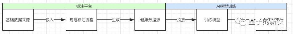 亿欧智库:数据标注投放训练流程图