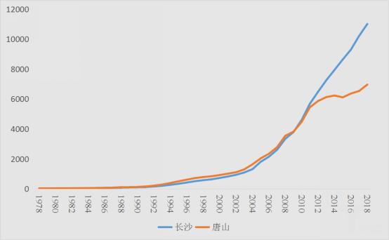 近40年长沙、唐山经济总量比较(单位:万元)