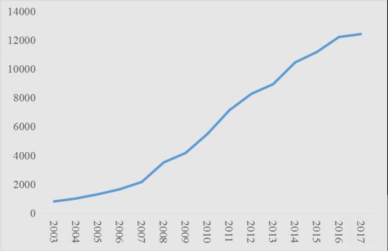 近年来长沙工业总产值(亿元)