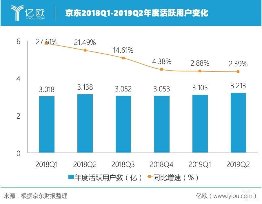 京东2018Q1-2019Q2年度活跃用户数变化