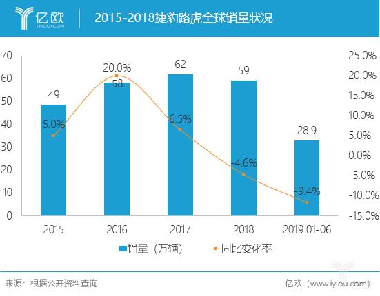 2015-2018捷豹路虎全球销量状况
