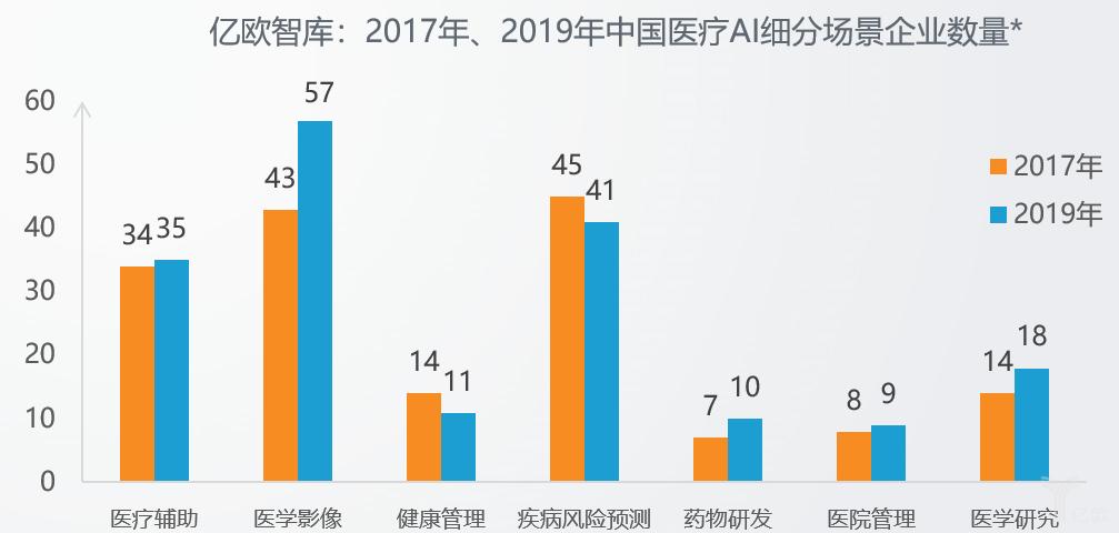 亿欧智库:2017年、2019年中国医疗AI细分场景企业数量