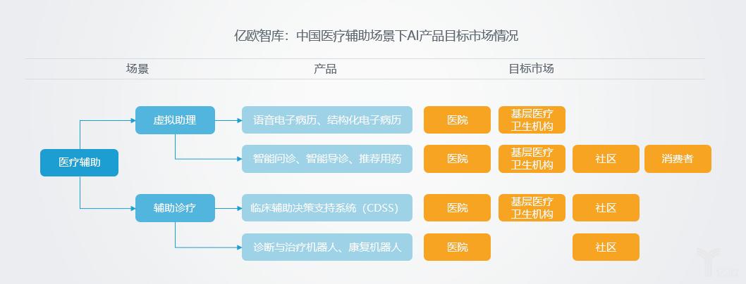 亿欧智库:中国医疗辅助场景下AI产品目标市场情况