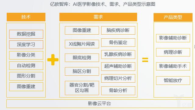 亿欧智库:AI医学影像技术、需求、产品类型示意图