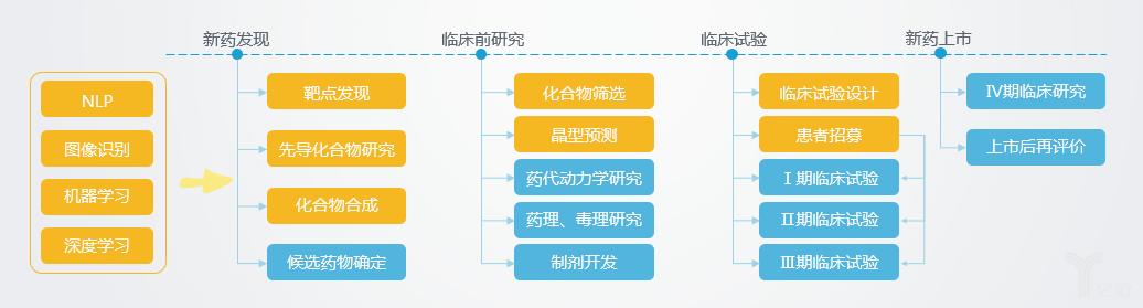亿欧智库:AI在药物研发领域的作用